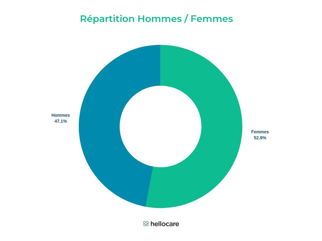 Teleconsultation-hommes-femmes