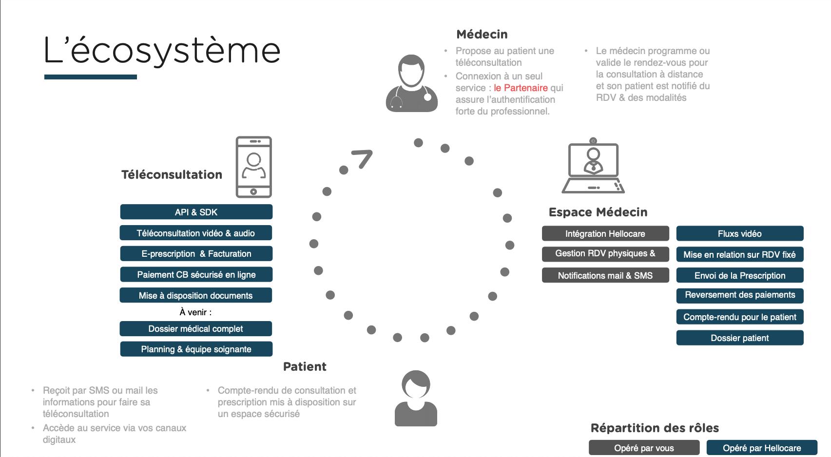 hellocare-platform-solution-telemedecine
