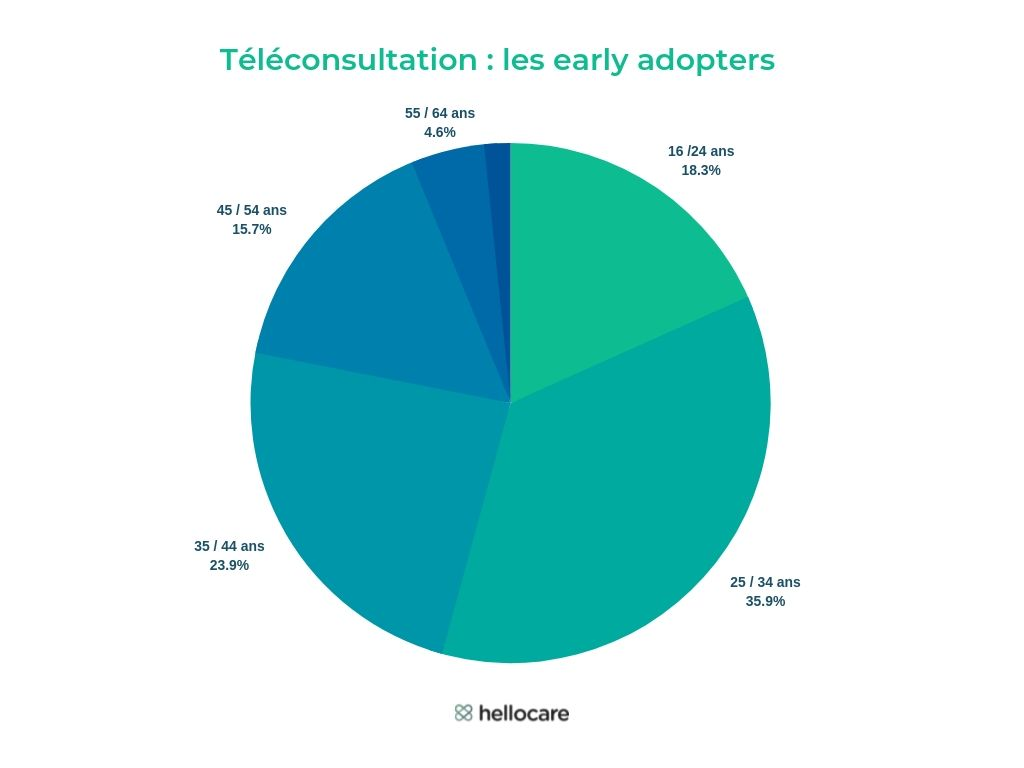 Teleconsultation les early adopters