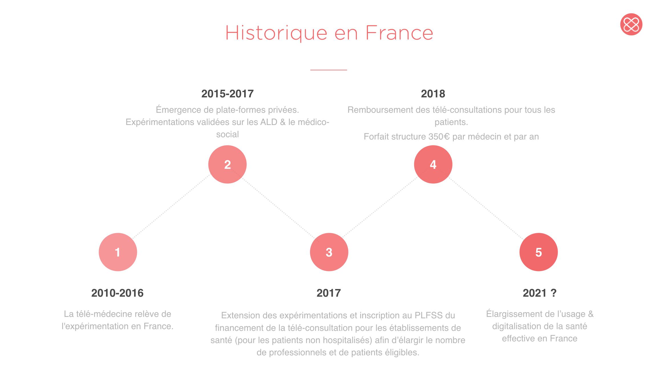 historique de la télé-médecine en France