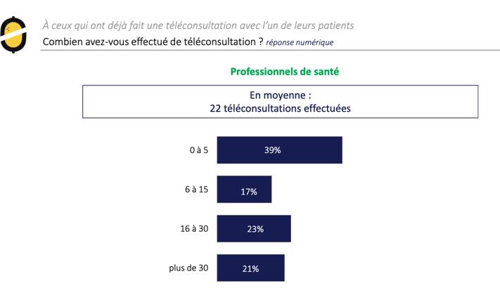 usage-teleconsultation-medecins-1